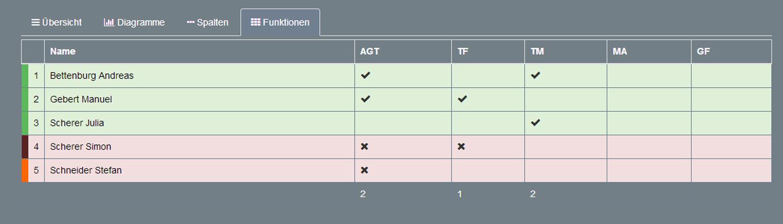 Übersicht FE2 Plattform Funktionen