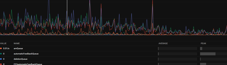 Live-Auslastung Reihe Alamos Server