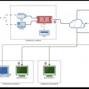 Skalierbare Lösungen mit FE2 Software-Plattform